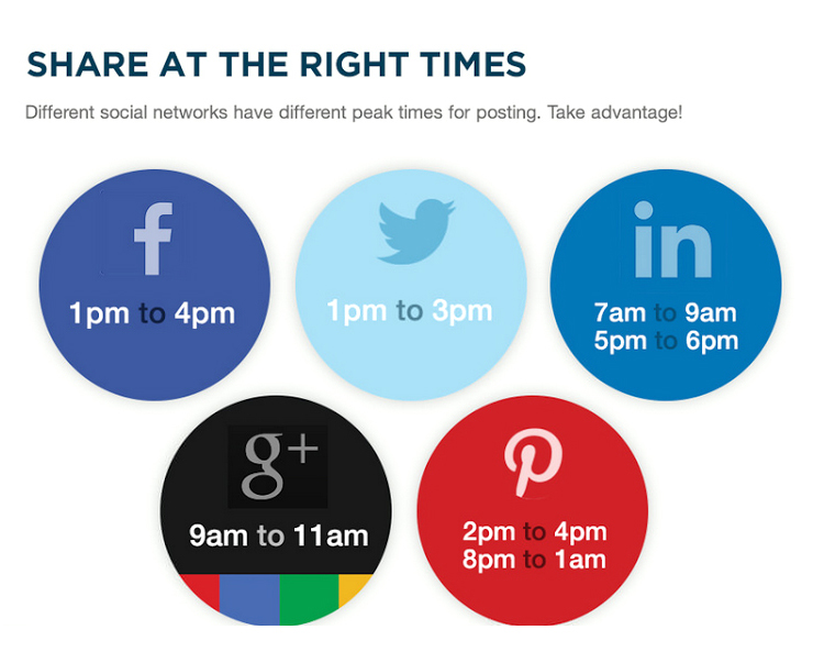 Share at the right times