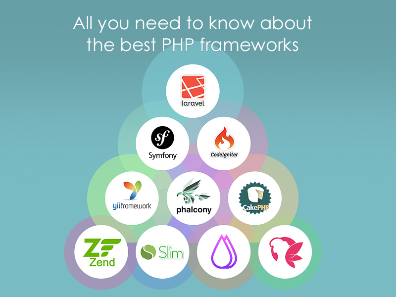 All you need to know about the best PHP frameworks